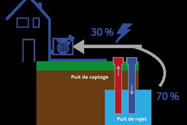 aquathermie eau-eau