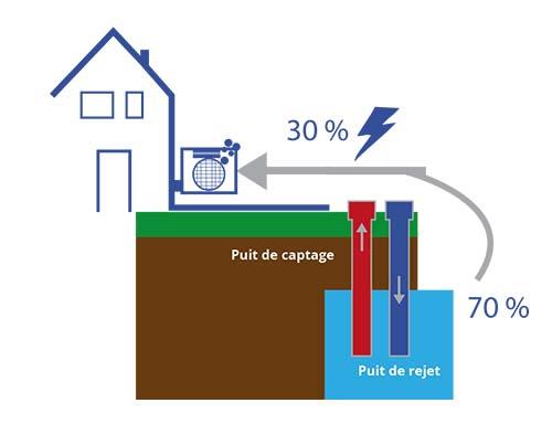 chauffage-greiner-energie-aquathermie